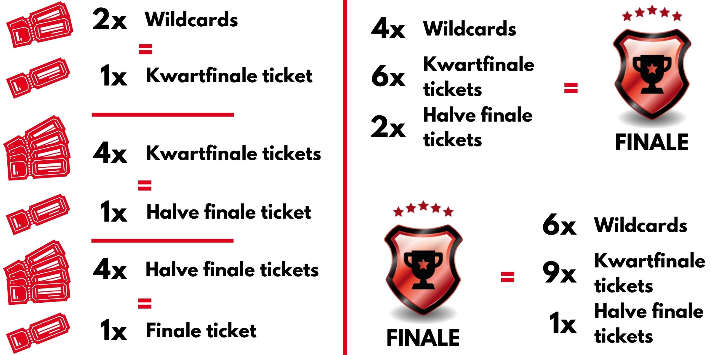 Waarde tickets