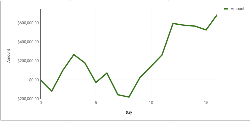 Polk Graph total