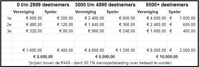 Prijzen Pokertoernooi voor de Sport