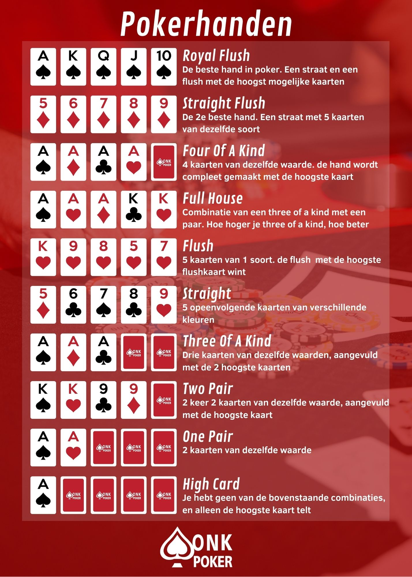 Poker Hands Combinaties
