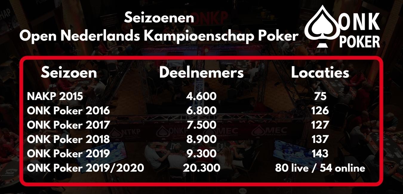 Seizoenen ONK Poker